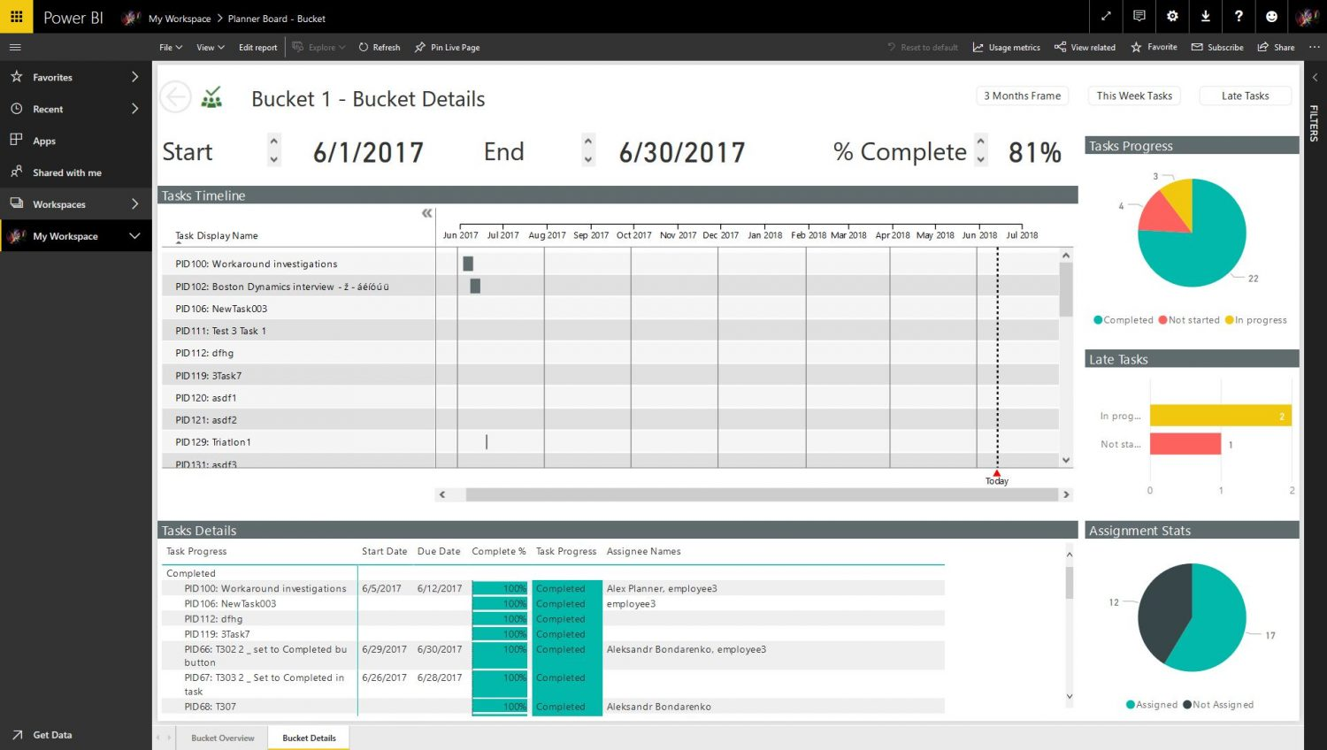 Power bi content pack for reporting on microsoft planner for For planner