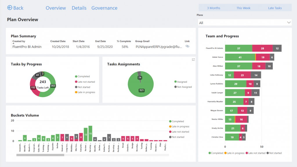 if you d like to see the live demo of our power bi pack for microsoft planner click here